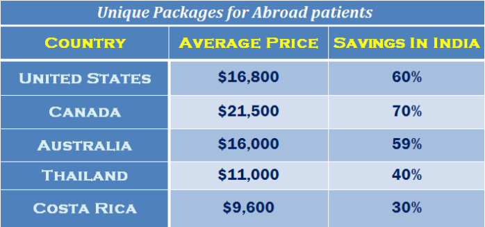 Unique Packages for Abroad patients